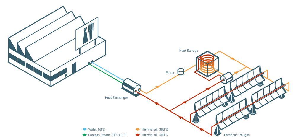 Solar Dampfboiler – Protarget AG – Solar Power Systems
